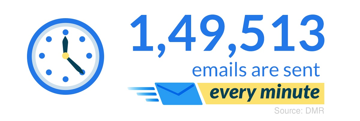 1,49,513-emails-are-sent-every-minute-Source--DMR-
