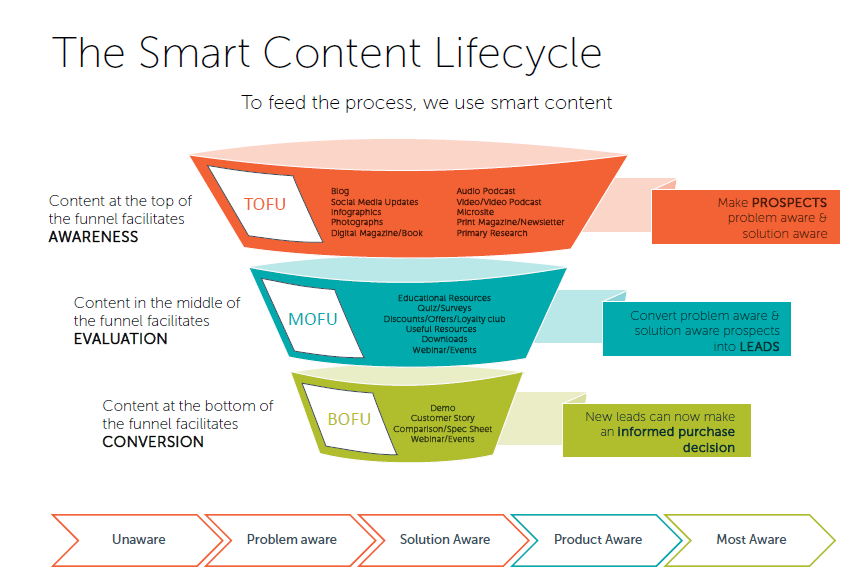 content marketing strategy funnel