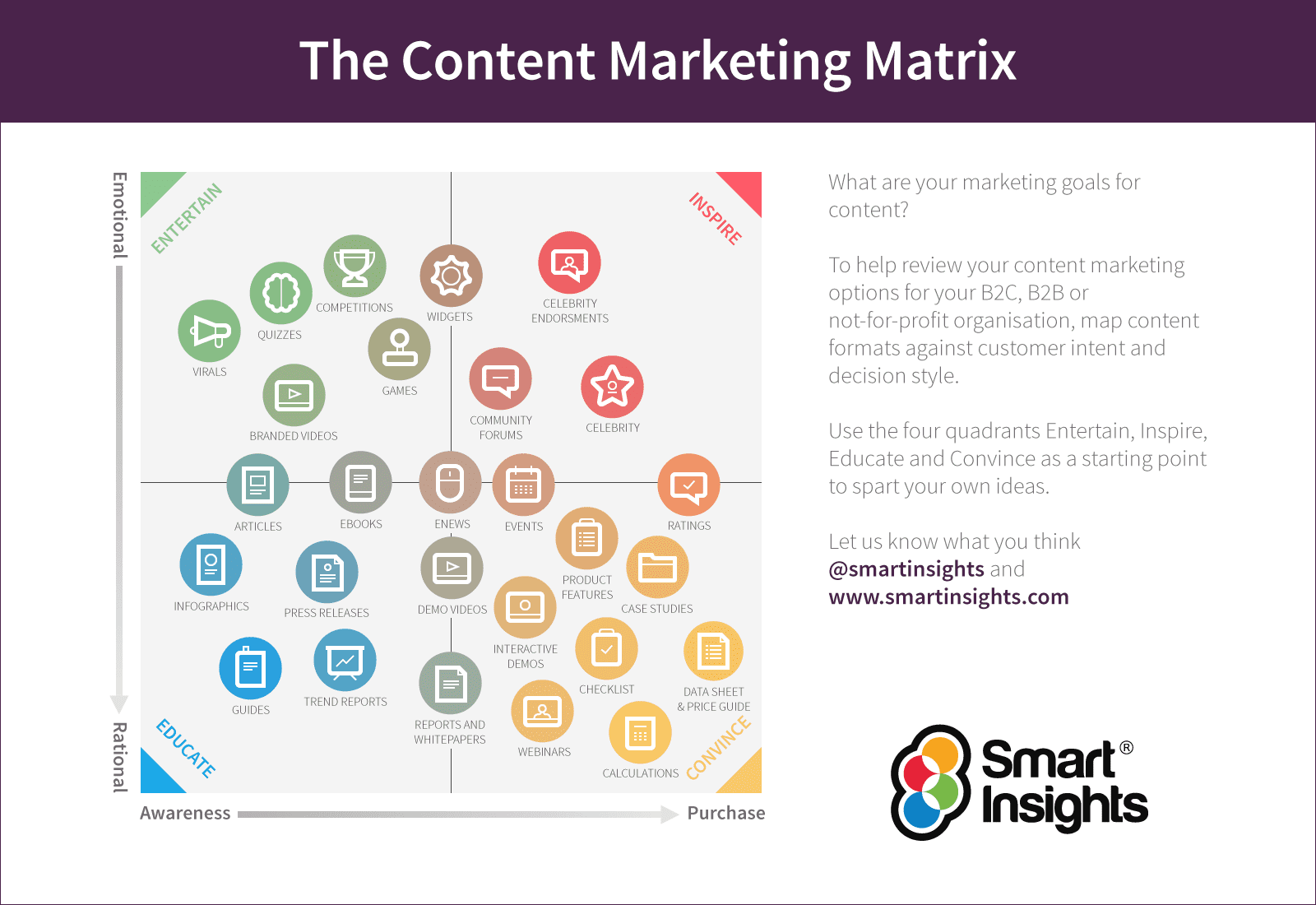 shopify app marketing - content matrix