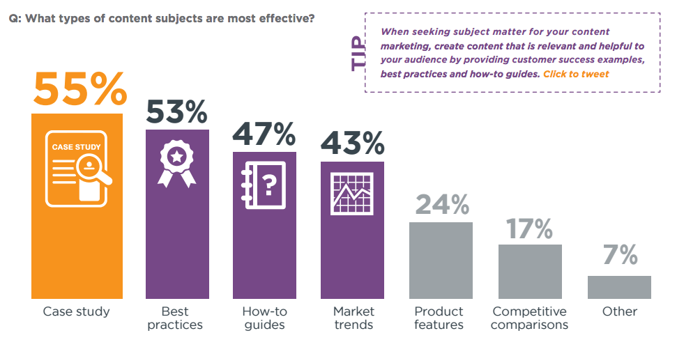 b2b content marketing for startups formats