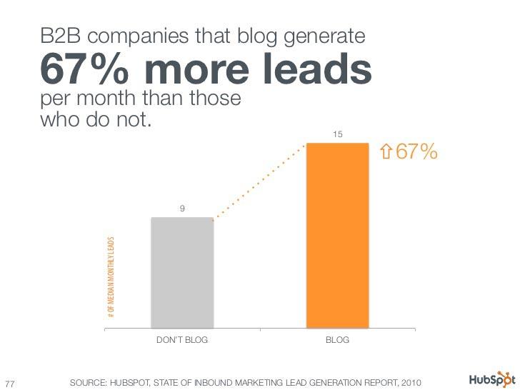 B2B content marketing for startups statistics