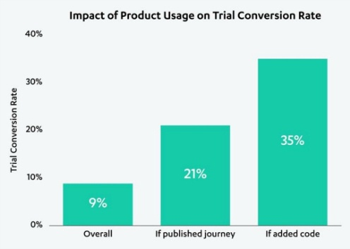 SaaS product marketing - user journey