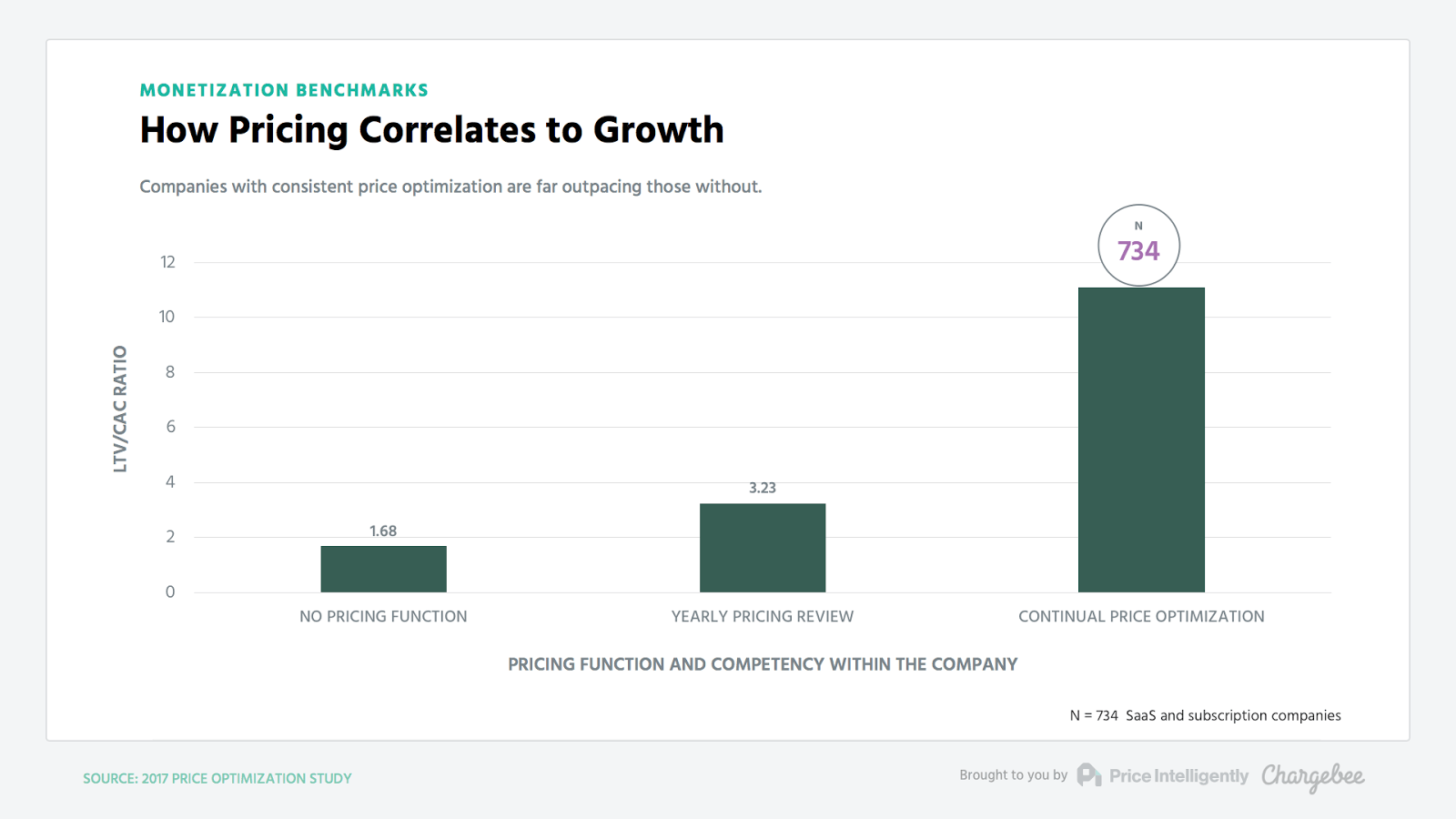saas product marketing - pricing