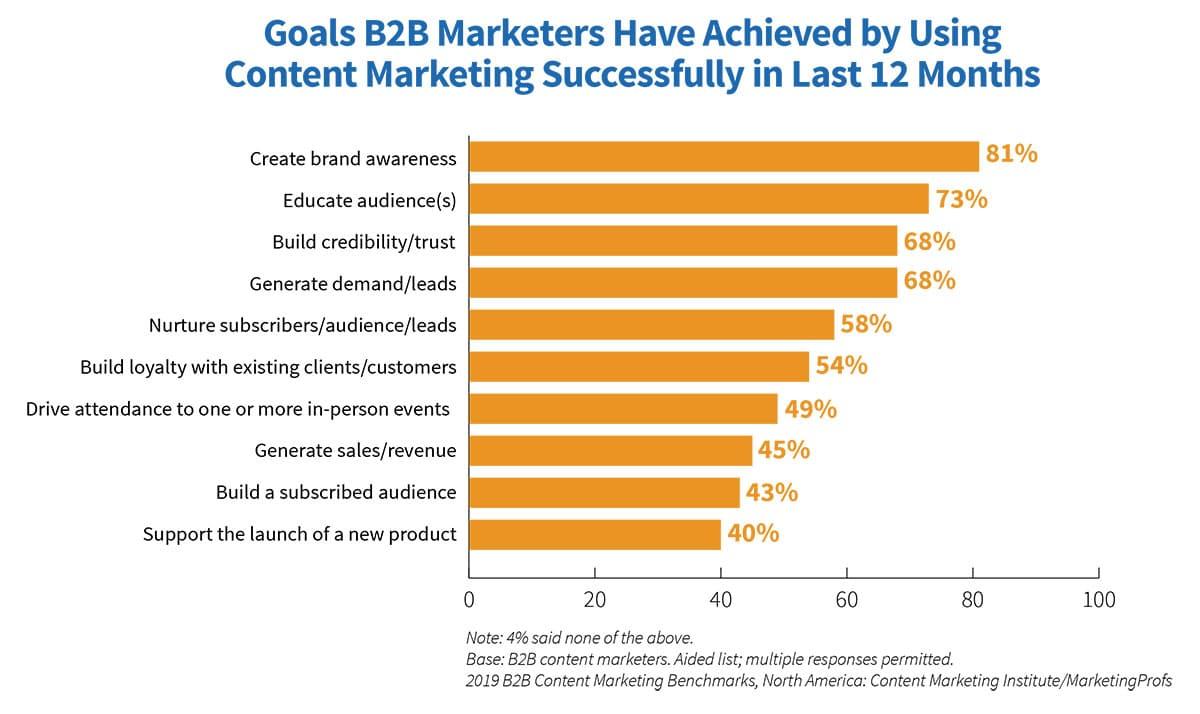 content marketing trends - goals