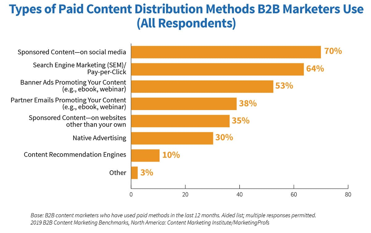 content marketing trends - paid distribution
