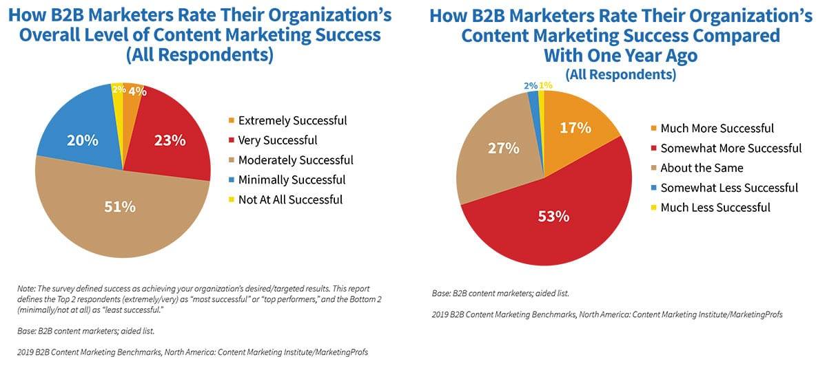 content marketing trends - why