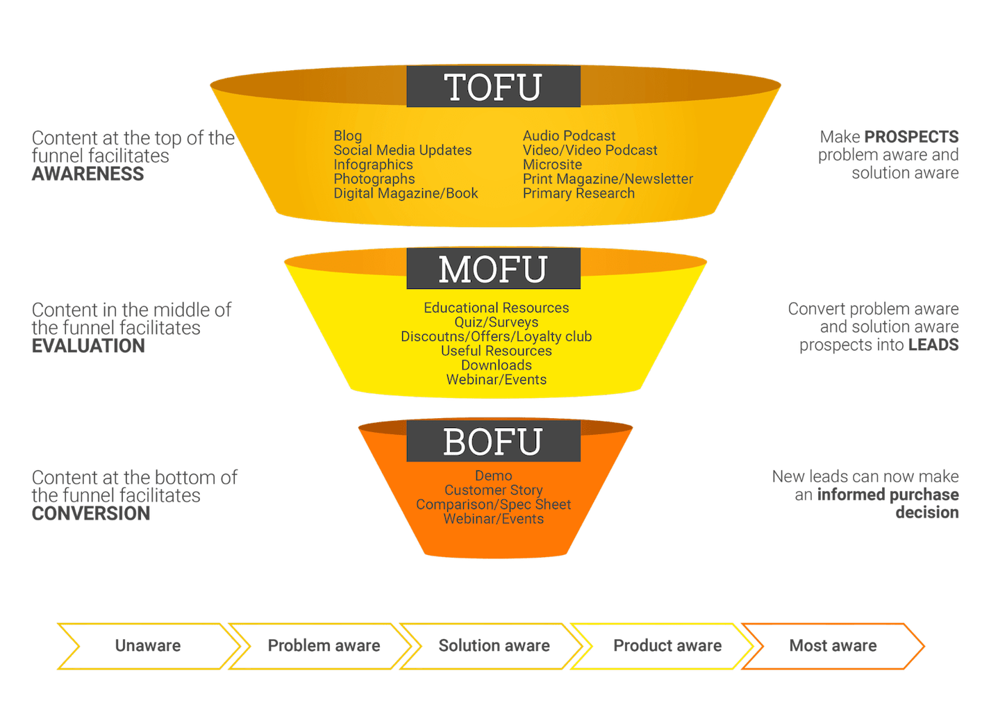 shopify app marketing - content marketing funnel