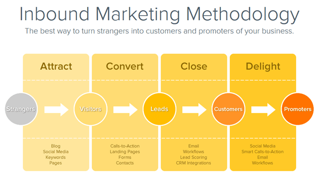 b2b marketing with content process